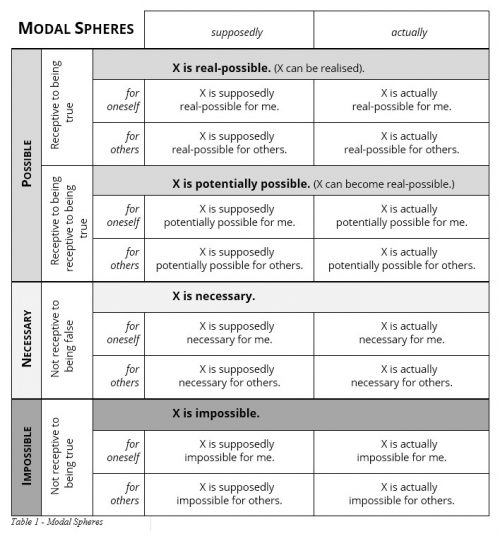 Modal Spheres (by Bruno Gransche)